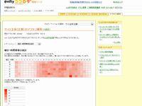 Access_ranking_20110813